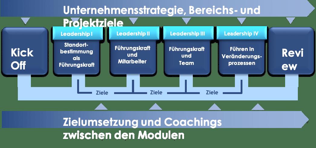 Grafik für den Gesamtprozess Leadership-Training