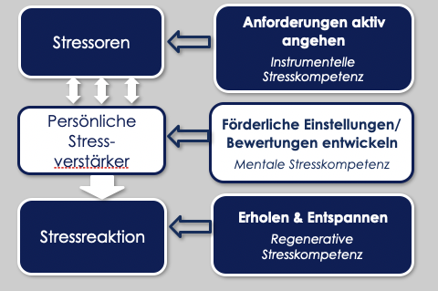 Interaktives Stressmanagement-Teil 2