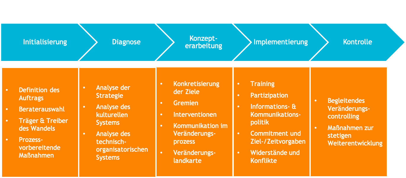 Projektablauf Change Management