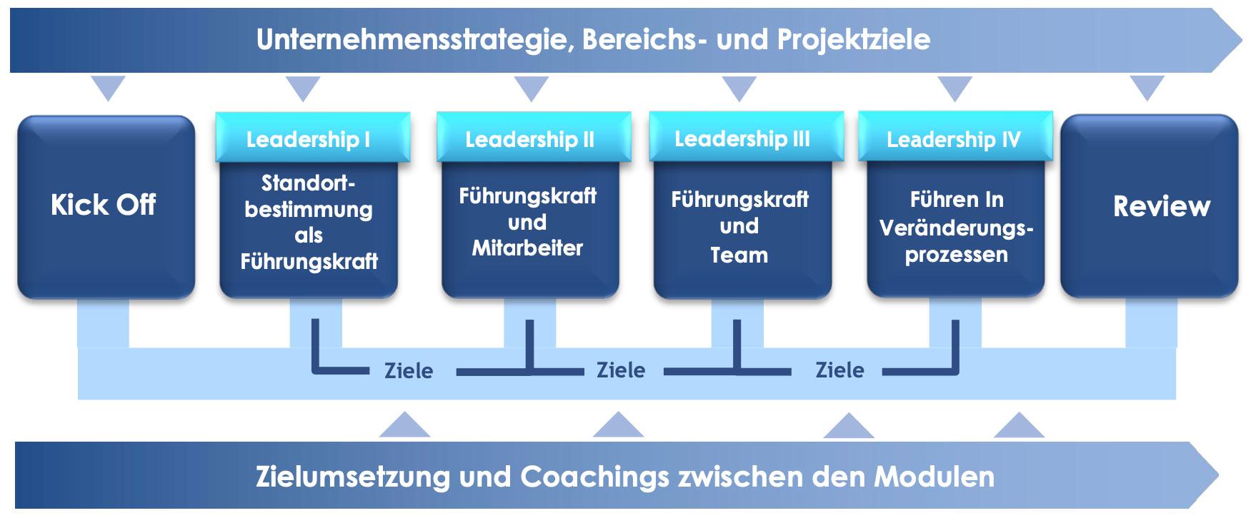 Leadership-Training-Gesamtprozess