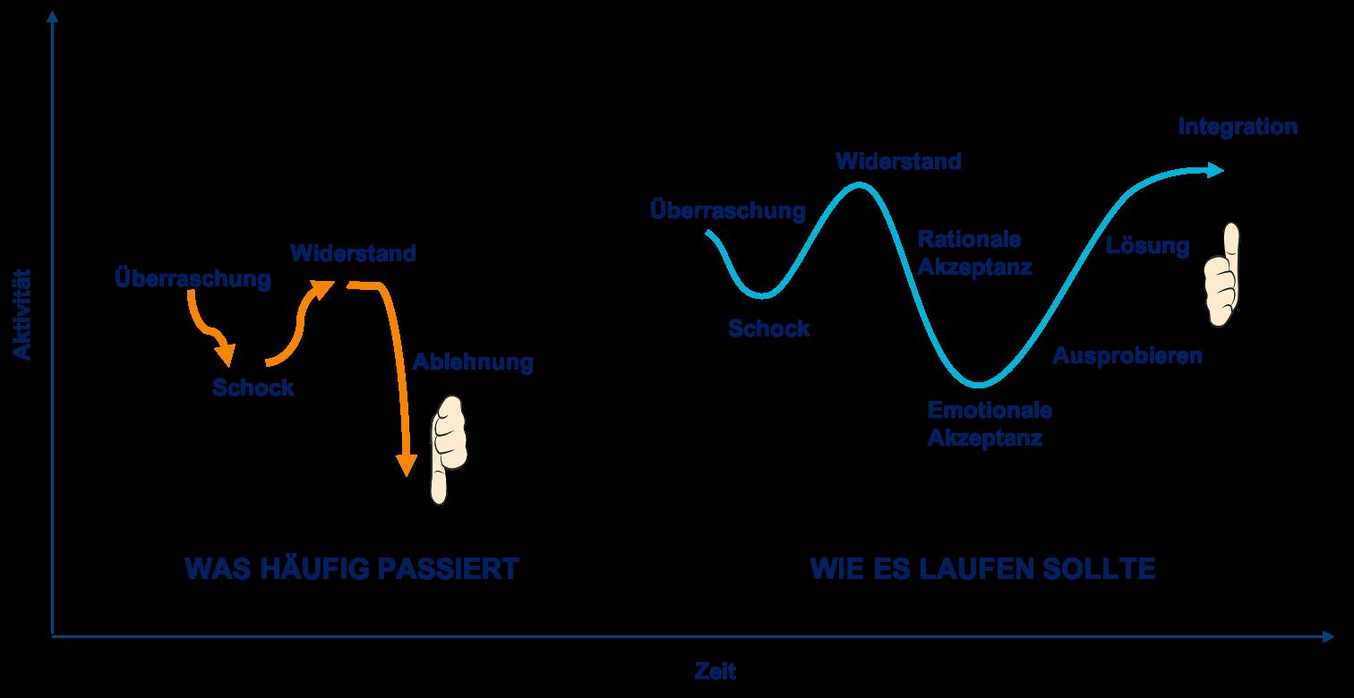 Change-Kurve in der Personalentwicklung