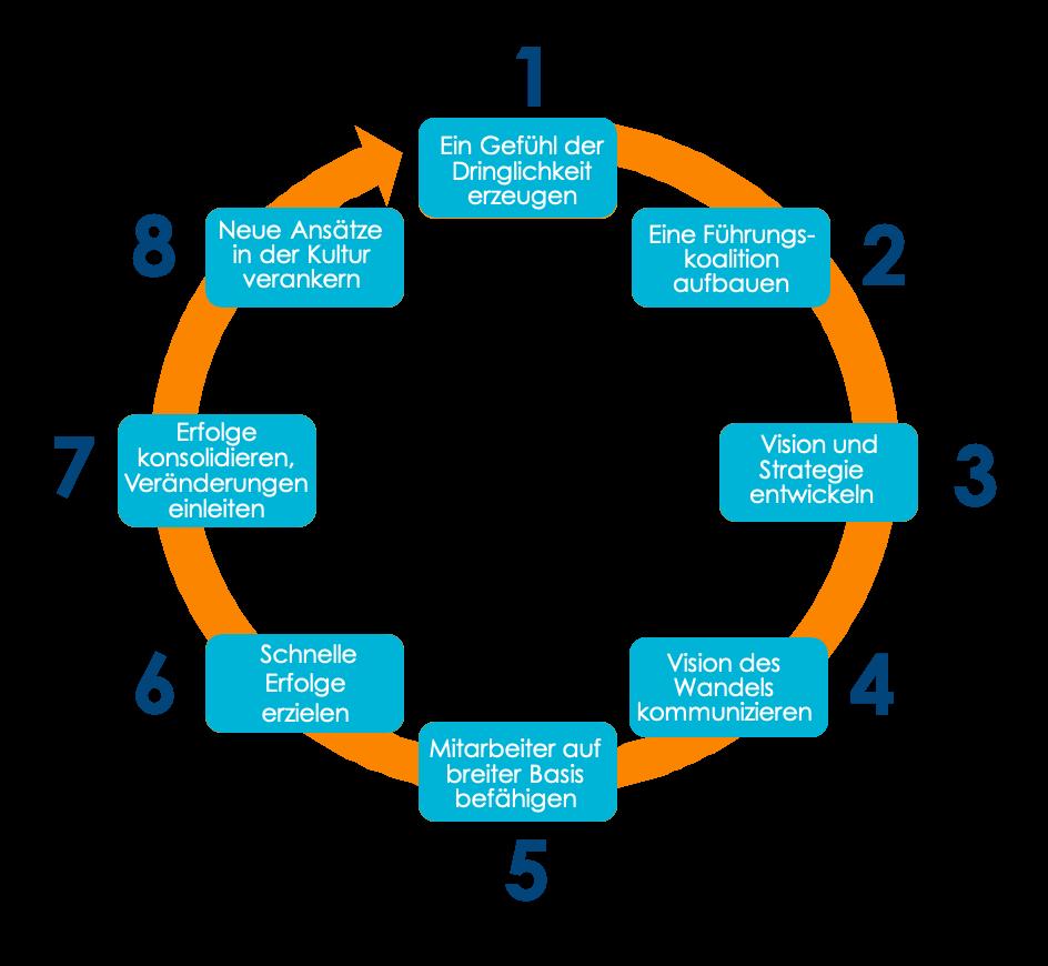 Strategische Personalentwicklung, Change-Prozess von Oltmerconsulting